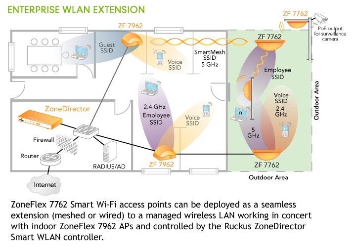 ruckus 7762 enterprise wlan extension